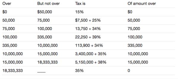 Подоходный налог в сша: сколько и куда платят американцы?