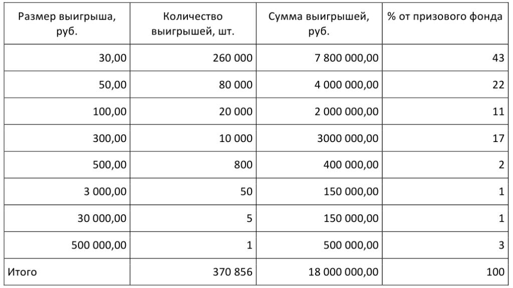 После рекордного розыгрыша лотереи сотни россиян стали миллионерами