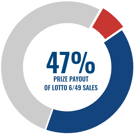 Canadian lotteries - canada lotto 6/49